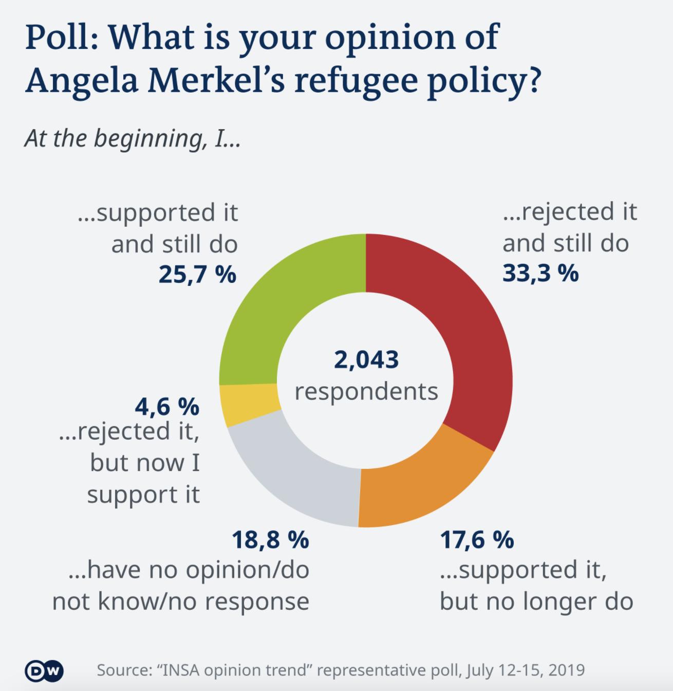Merkel Survey